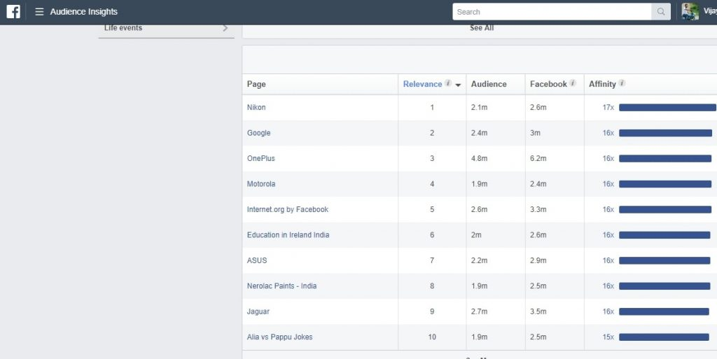 facebook data for customer avatar