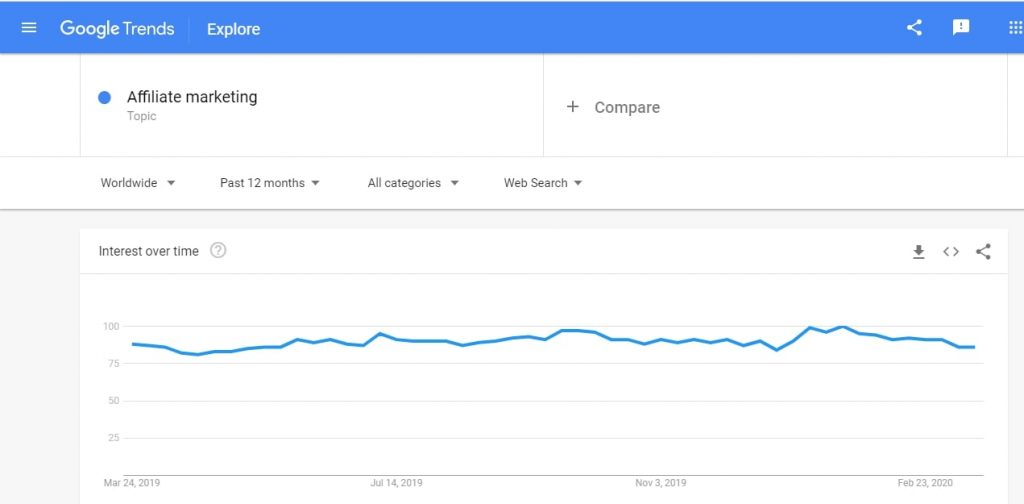 Google trends for customer avatar